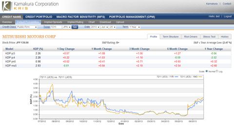 Mitsubishi Motors 1 year default probability 2.26 up 0.07