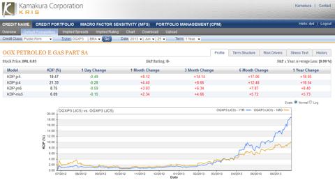OGX Petroleo E Gas 18.47% down 0.49%