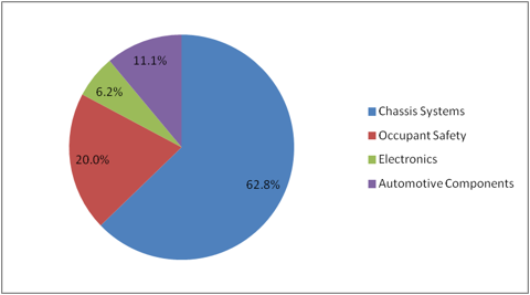 TRW Fiscal 2012 Revenue Breakdown