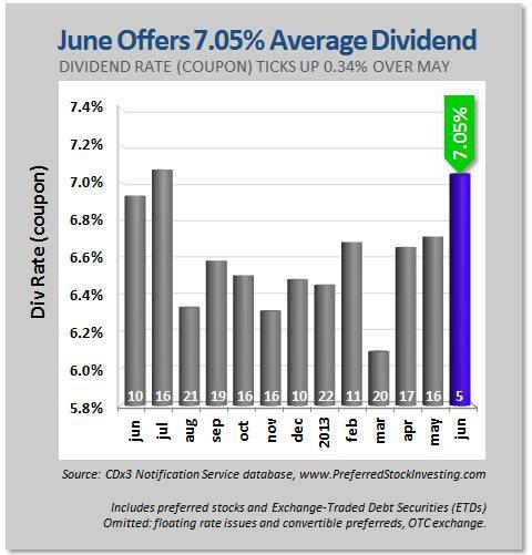 June Offers 7.05% Average Dividend