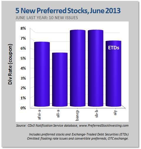 5 New Preferred Stocks, June 2013