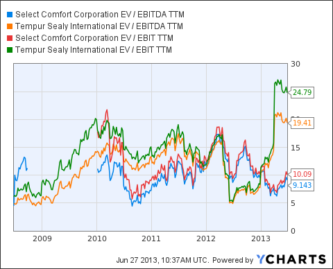 SCSS EV / EBITDA TTM Chart