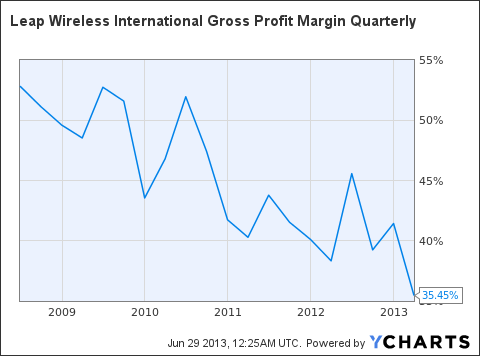 LEAP Gross Profit Margin Quarterly Chart