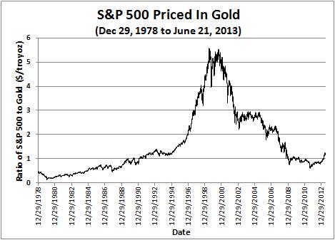 History of S&P 500 versus Gold