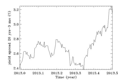 Tresury yield spread as a function of time since January 2, 2013