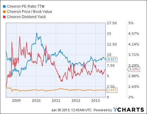 CVX PE Ratio TTM Chart