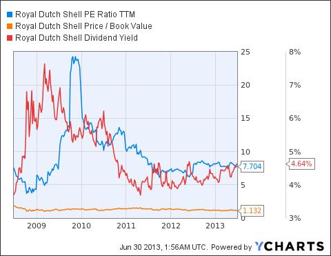 RDS.A PE Ratio TTM Chart