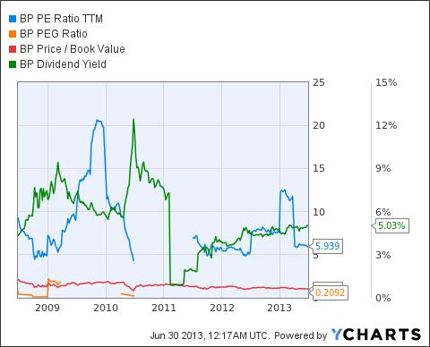 BP PE Ratio TTM Chart