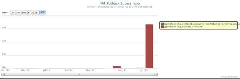 JP Morgan repurchases success ratio