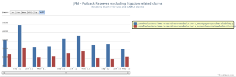 JPM has substantial reserves in anticipation of GSE repurchase requests