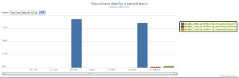 BSABS 2006-AQ1: Sample Bond