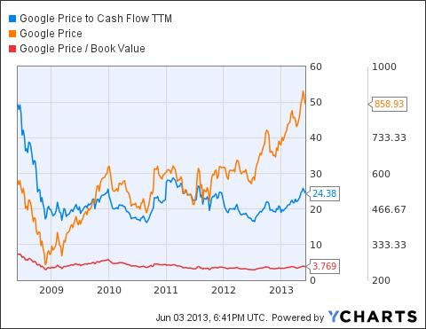 GOOG Price to Cash Flow TTM Chart