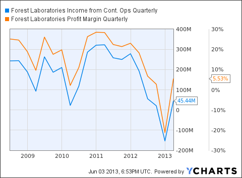 FRX Income from Cont. Ops Quarterly Chart
