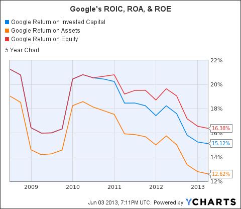 GOOG Return on Invested Capital Chart