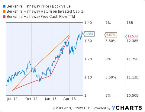 BRK.B Price / Book Value Chart