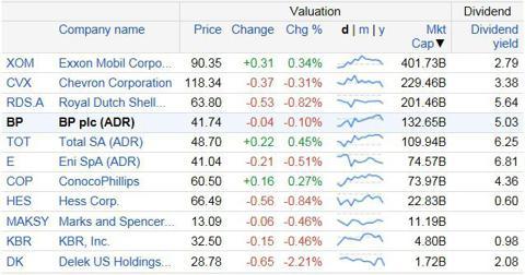 Data courtesy of Google Finance as of June 29, 2013