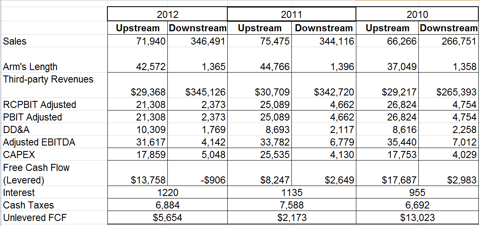 Data Compiled From 2012 Annual Report