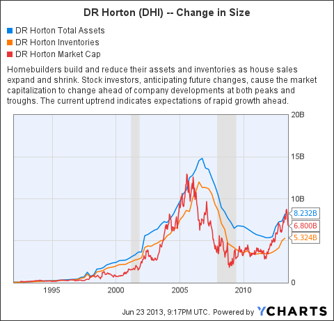 DHI Total Assets Chart