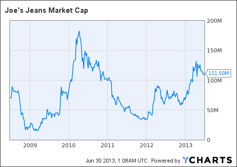 JOEZ Market Cap Chart