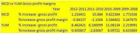 MCD and YUM gross profit margins