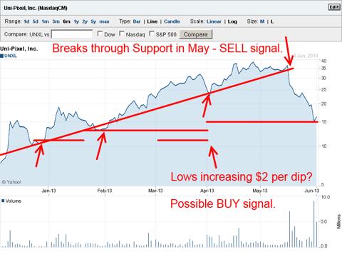 UNXL 6 month - Yahoo Charts