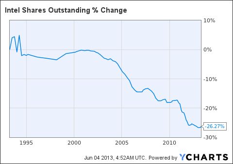 INTC Shares Outstanding Chart
