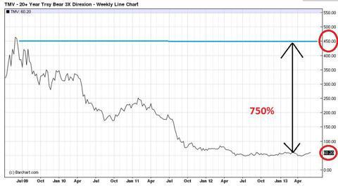 TMV 20 Year Treasury Bear Fund