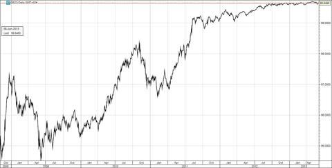 Eurodollar - December 2013 Futures