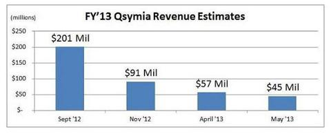Qsymia Consensus Revenue Estimates