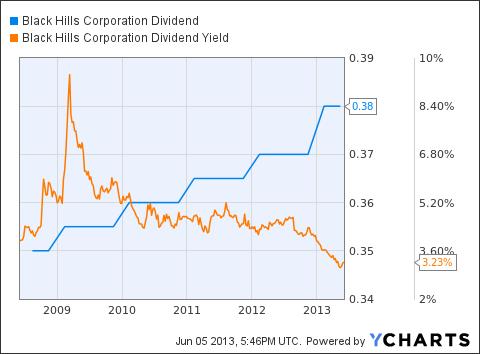 BKH Dividend Chart