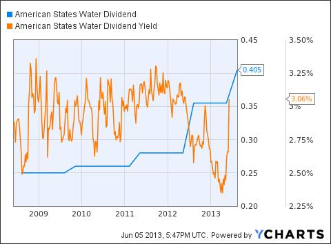 AWR Dividend Chart