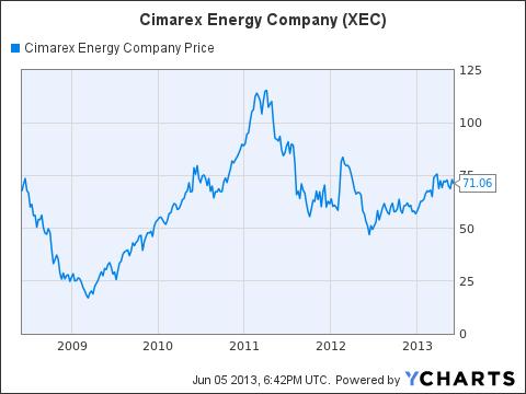XEC Chart