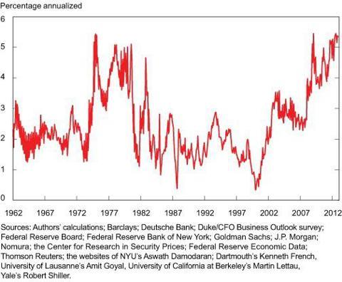 Chart 3: Equity Risk Premium