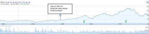 Nvidia Historical Price Performance