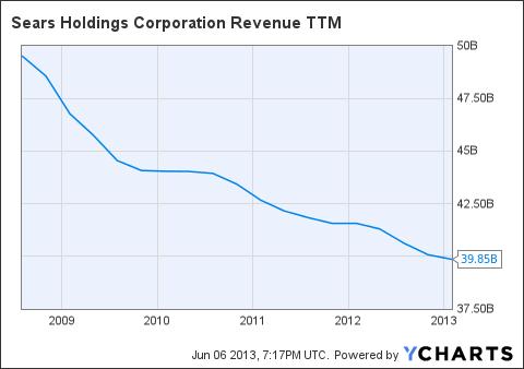 SHLD Revenue TTM Chart