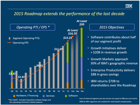 IBM 2015 Roadmap from a recent investor presentation