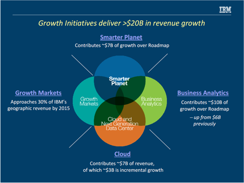 IBM Growth initiatives from a recent investor presentation