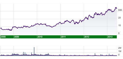 Cantel Medical (<a href='http://seekingalpha.com/symbol/CMN' title='Cantel Medical Corporation'>CMN</a>) 5 year stock price and volume