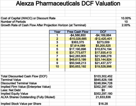 Alexza DCF Valuation