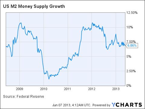 US M2 Money Supply Growth Chart