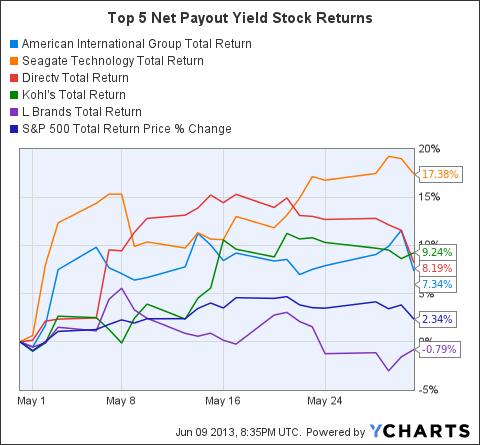AIG Total Return Price Chart