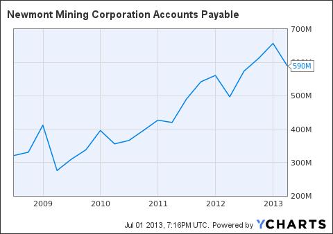 NEM Accounts Payable Chart