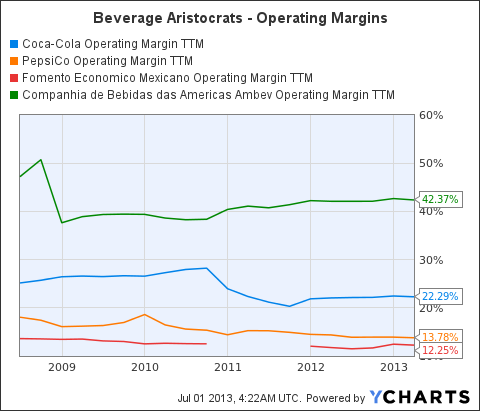 KO Operating Margin TTM Chart