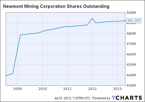 NEM Shares Outstanding Chart