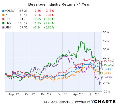 ^DSBV Chart