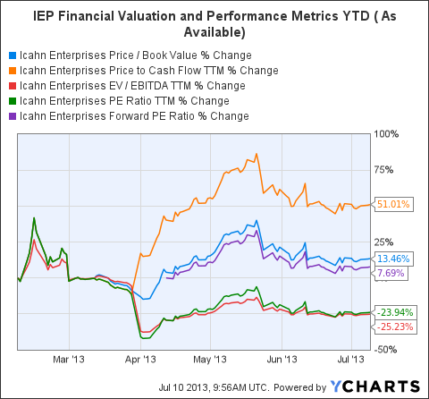 IEP Price / Book Value Chart