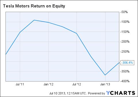 TSLA Return on Equity Chart