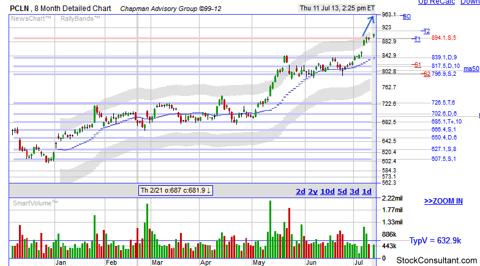 PCLN breakout stock chart