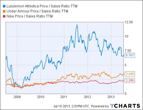 LULU Price / Sales Ratio TTM Chart