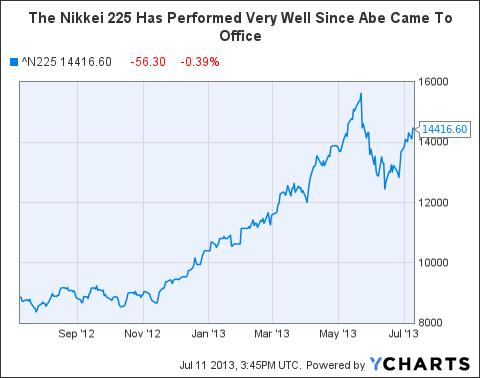 ^N225 Chart